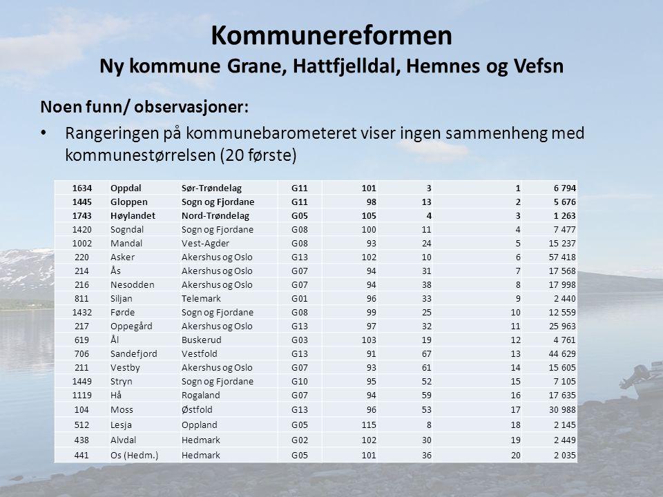 Kommunereformen Ny kommune Grane, Hattfjelldal, Hemnes og Vefsn Noen funn/ observasjoner: Rangeringen på kommunebarometeret viser ingen sammenheng med