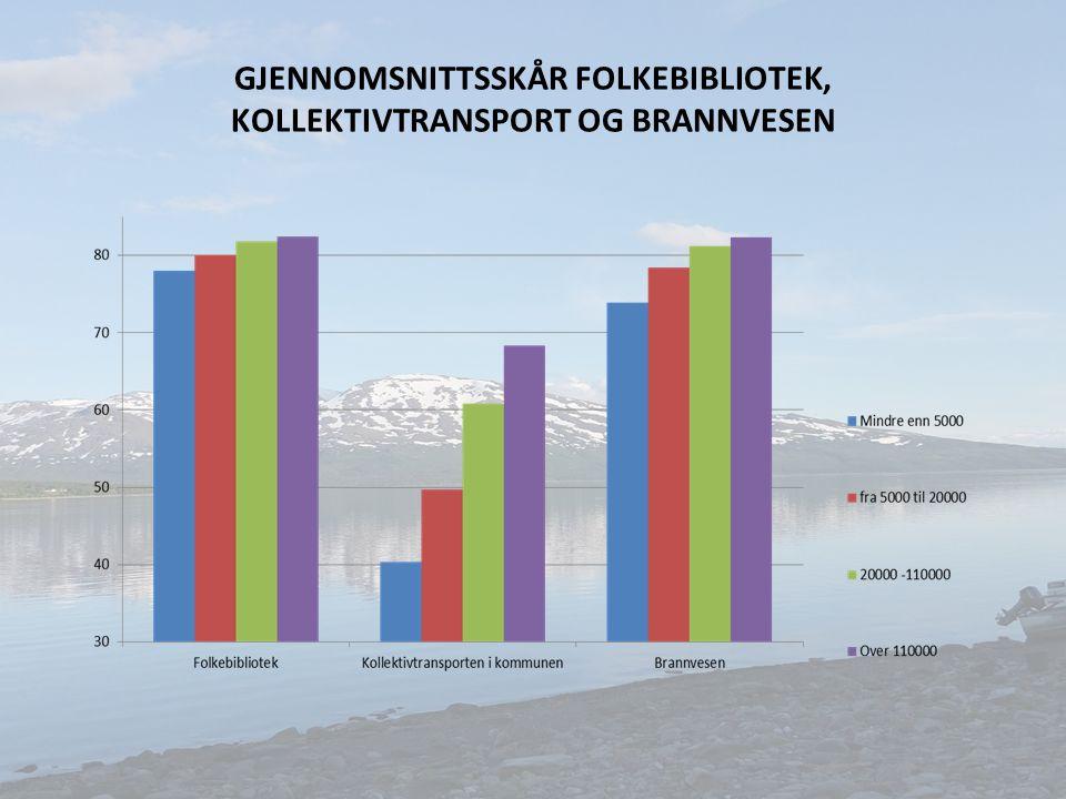 GJENNOMSNITTSSKÅR FOLKEBIBLIOTEK, KOLLEKTIVTRANSPORT OG BRANNVESEN