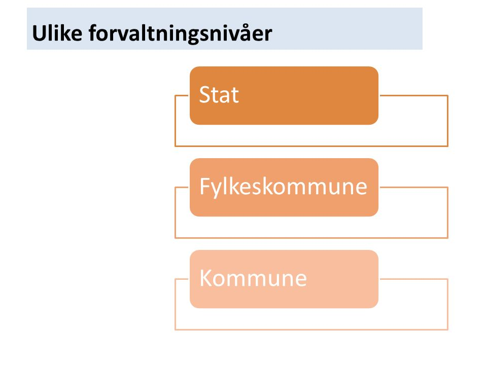 Ulike forvaltningsnivåer StatFylkeskommuneKommune