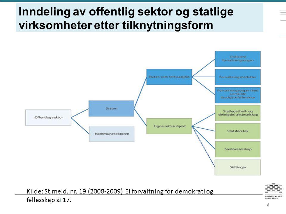Inndeling av offentlig sektor og statlige virksomheter etter tilknytningsform 8 Kilde: St.meld.