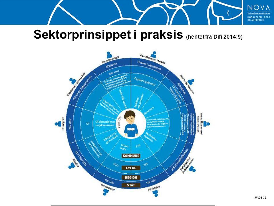 Sektorprinsippet i praksis (hentet fra Difi 2014:9) PAGE 32