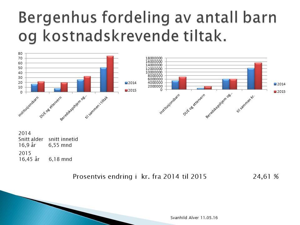 2014 Snitt aldersnitt innetid 16,9 år6,55 mnd 2015 16,45 år6,18 mnd Prosentvis endring i kr.