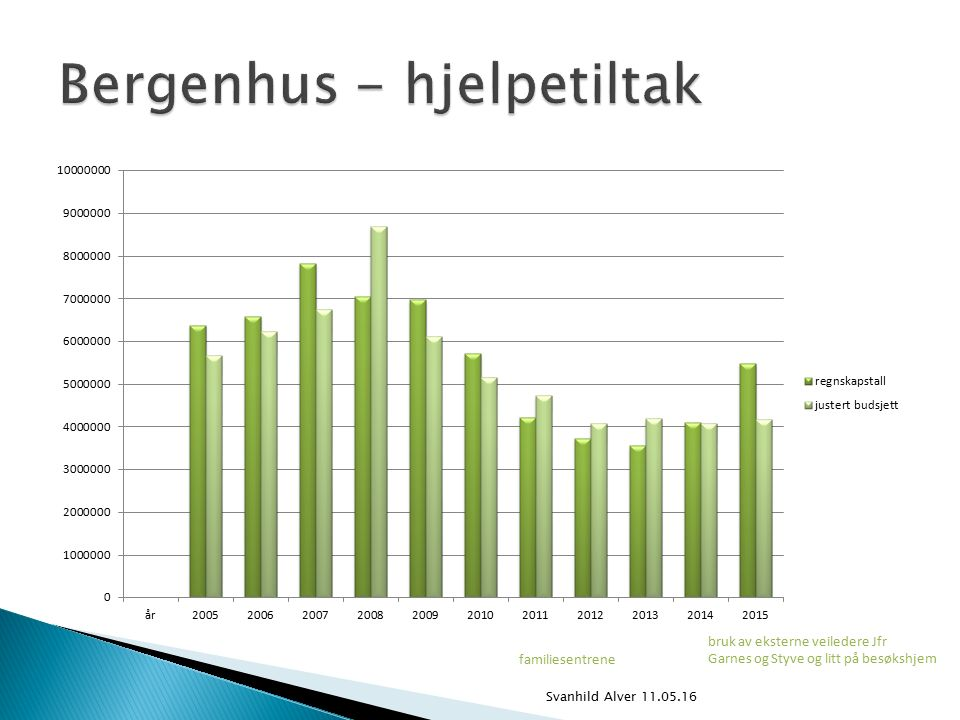 Svanhild Alver 11.05.16 familiesentrene bruk av eksterne veiledere Jfr Garnes og Styve og litt på besøkshjem