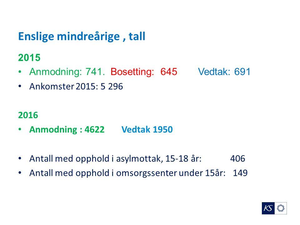 Enslige mindreårige, tall 2015 Anmodning: 741.