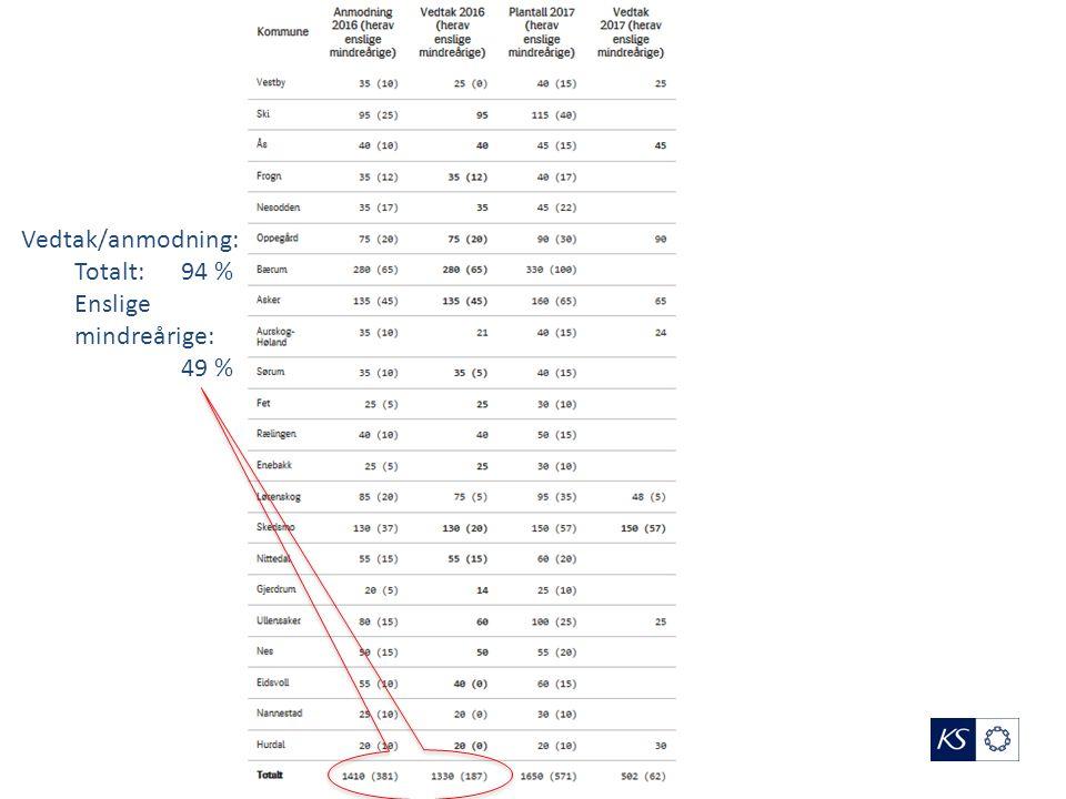 Vedtak/anmodning: Totalt: 94 % Enslige mindreårige: 49 %