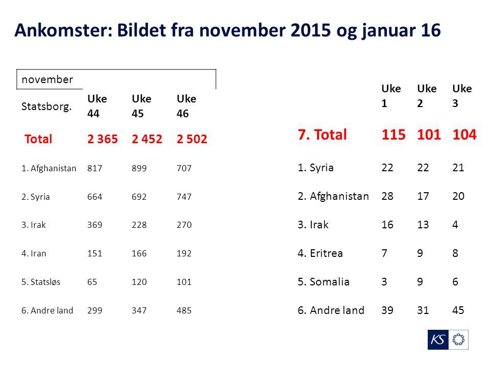 Ankomster: Bildet fra november 2015 og januar 16 november Statsborg.