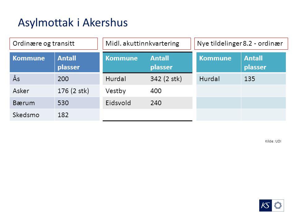 Asylmottak i Akershus KommuneAntall plasser Ås200 Asker176 (2 stk) Bærum530 Skedsmo182 KommuneAntall plasser Hurdal342 (2 stk) Vestby400 Eidsvold240 KommuneAntall plasser Hurdal135 Nye tildelinger 8.2 - ordinærMidl.