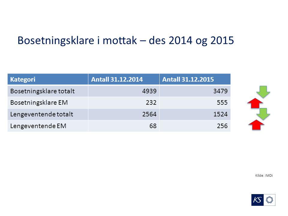 Bosetningsklare i mottak – des 2014 og 2015 KategoriAntall 31.12.2014Antall 31.12.2015 Bosetningsklare totalt49393479 Bosetningsklare EM232555 Lengeve