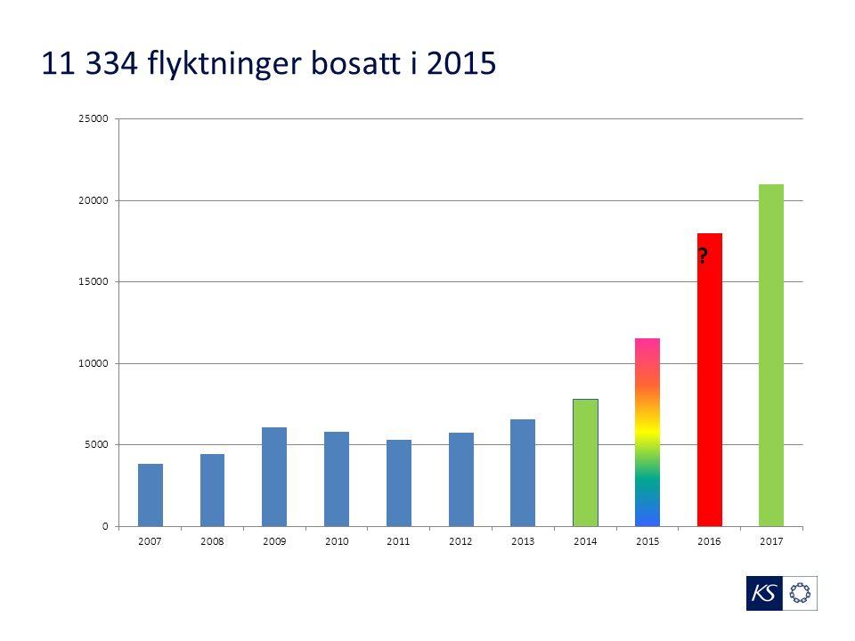 11 334 flyktninger bosatt i 2015