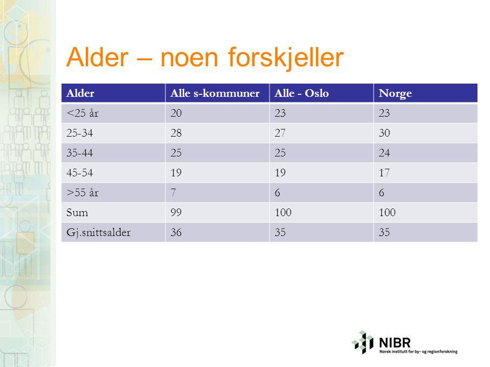 Alder – noen forskjeller AlderAlle s-kommunerAlle - OsloNorge <25 år2023 25-34282730 35-4425 24 45-5419 17 >55 år766 Sum99100 Gj.snittsalder3635
