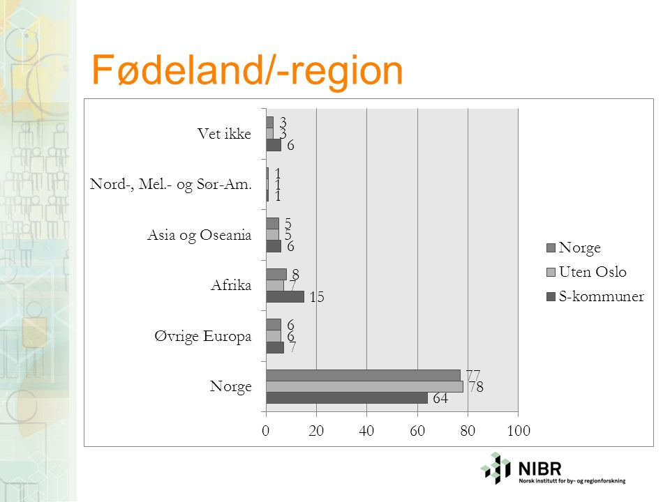 Fødeland/-region