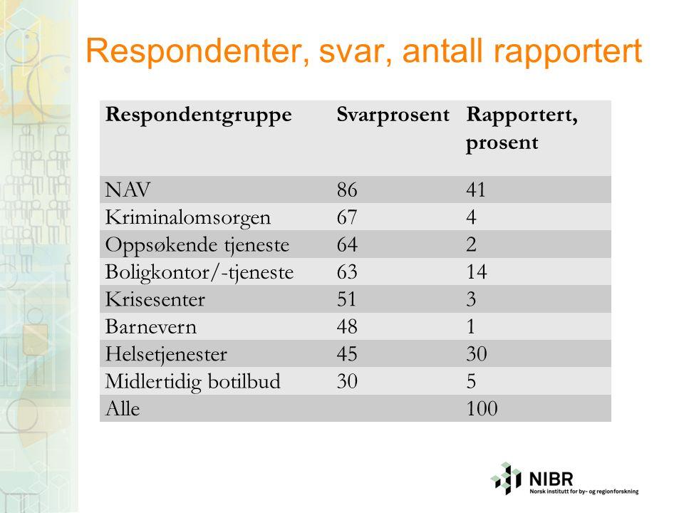 Respondenter, svar, antall rapportert RespondentgruppeSvarprosentRapportert, prosent NAV8641 Kriminalomsorgen674 Oppsøkende tjeneste642 Boligkontor/-t
