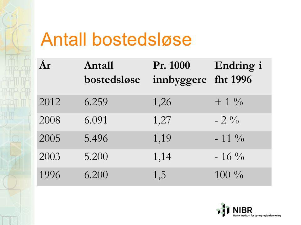 Antall bostedsløse ÅrAntall bostedsløse Pr. 1000 innbyggere Endring i fht 1996 20126.2591,26+ 1 % 20086.0911,27- 2 % 20055.4961,19- 11 % 20035.2001,14