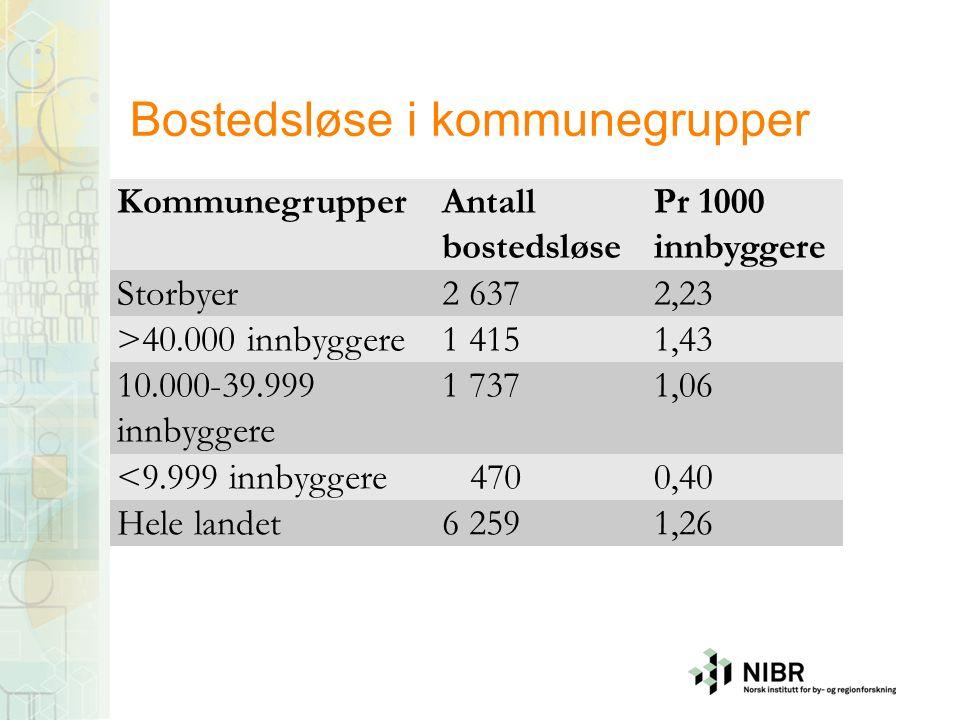 Bostedsløse i kommunegrupper KommunegrupperAntall bostedsløse Pr 1000 innbyggere Storbyer2 6372,23 >40.000 innbyggere1 4151,43 10.000-39.999 innbygger