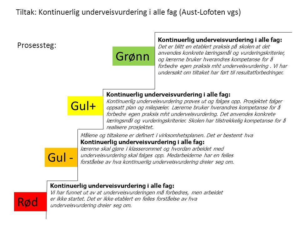 Tiltak: Kontinuerlig underveisvurdering i alle fag (Aust-Lofoten vgs) Grønn Gul - Rød Kontinuerlig underveisvurdering i alle fag: Kontinuerlig underveisvurdering prøves ut og følges opp.