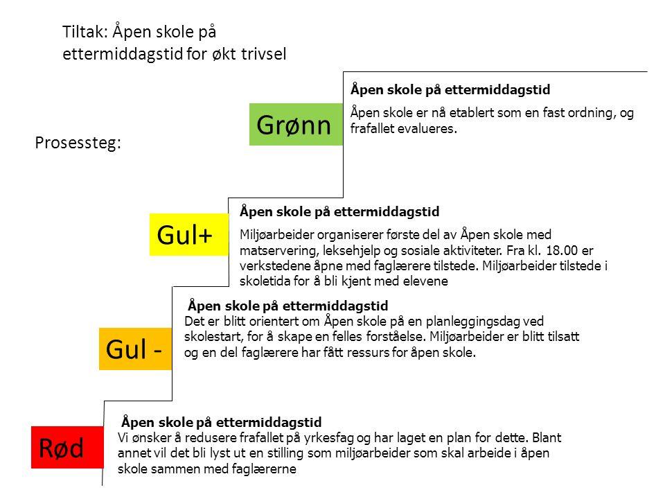 Tiltak: Åpen skole på ettermiddagstid for økt trivsel Grønn Gul - Rød Gul+ Prosessteg: Åpen skole på ettermiddagstid Vi ønsker å redusere frafallet på yrkesfag og har laget en plan for dette.