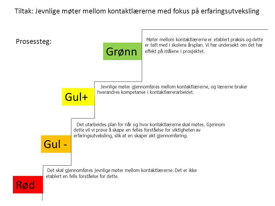 Tiltak: Jevnlige møter mellom kontaktlærerne med fokus på erfaringsutveksling Grønn Gul - Rød Jevnlige møter gjennomføres mellom kontaktlærerne, og læ