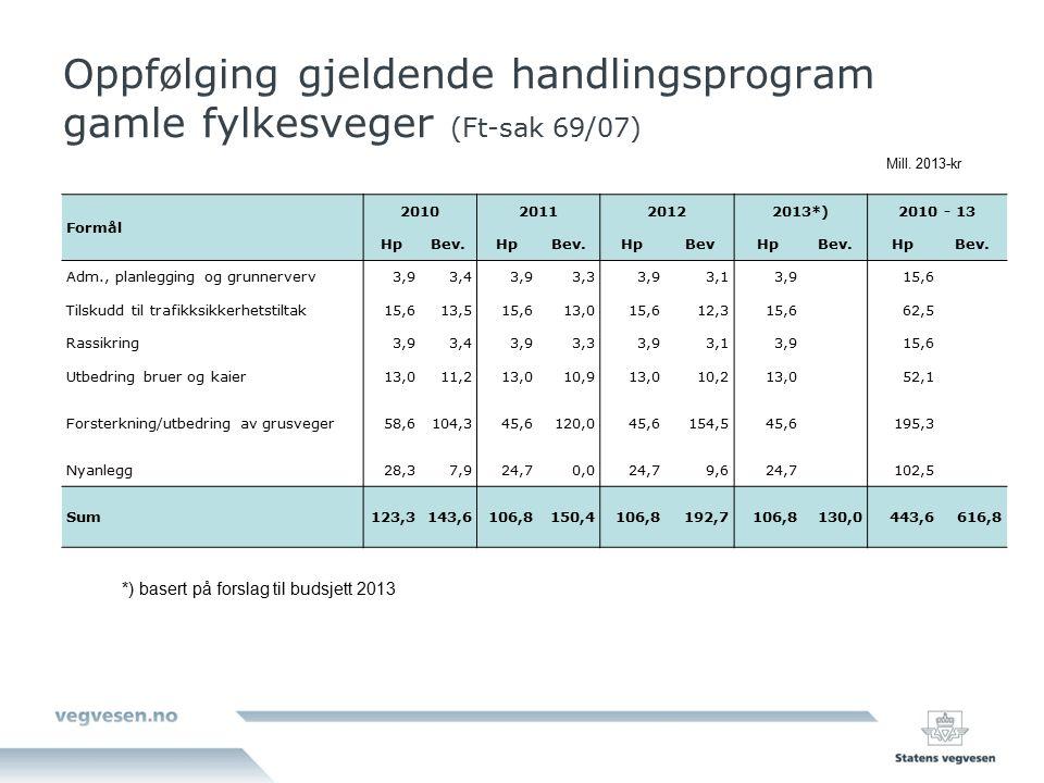 Oppfølging gjeldende handlingsprogram gamle fylkesveger (Ft-sak 69/07) Formål 2010201120122013*)2010 - 13 HpBev.HpBev.HpBevHpBev.HpBev. Adm., planlegg
