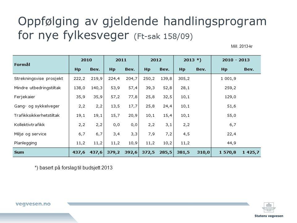 Oppfølging av gjeldende handlingsprogram for nye fylkesveger (Ft-sak 158/09) Formål 2010201120122013 *)2010 - 2013 HpBev.HpBev.HpBev.HpBev.HpBev. Stre
