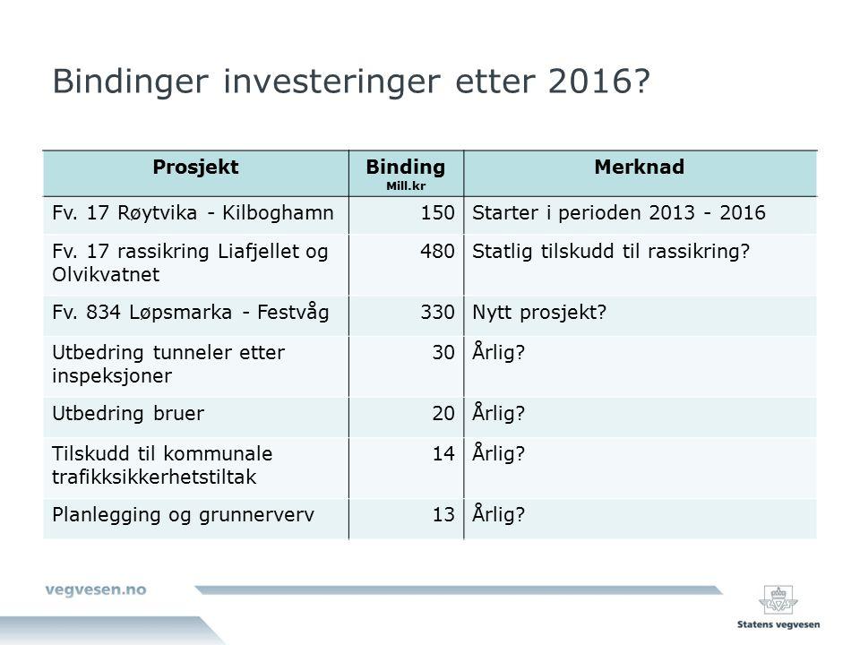 Bindinger investeringer etter 2016? ProsjektBinding Mill.kr Merknad Fv. 17 Røytvika - Kilboghamn150Starter i perioden 2013 - 2016 Fv. 17 rassikring Li