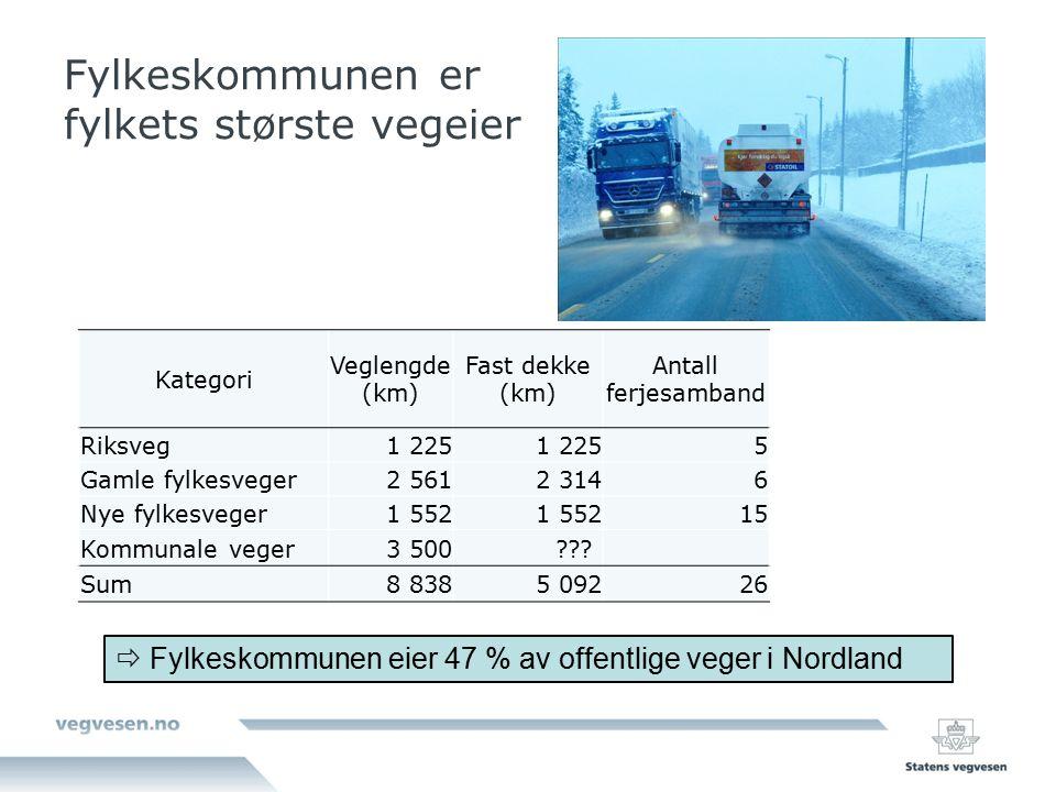 Fylkeskommunen er fylkets største vegeier  Fylkeskommunen eier 47 % av offentlige veger i Nordland Kategori Veglengde (km) Fast dekke (km) Antall ferjesamband Riksveg1 225 5 Gamle fylkesveger2 5612 3146 Nye fylkesveger1 552 15 Kommunale veger3 500 .