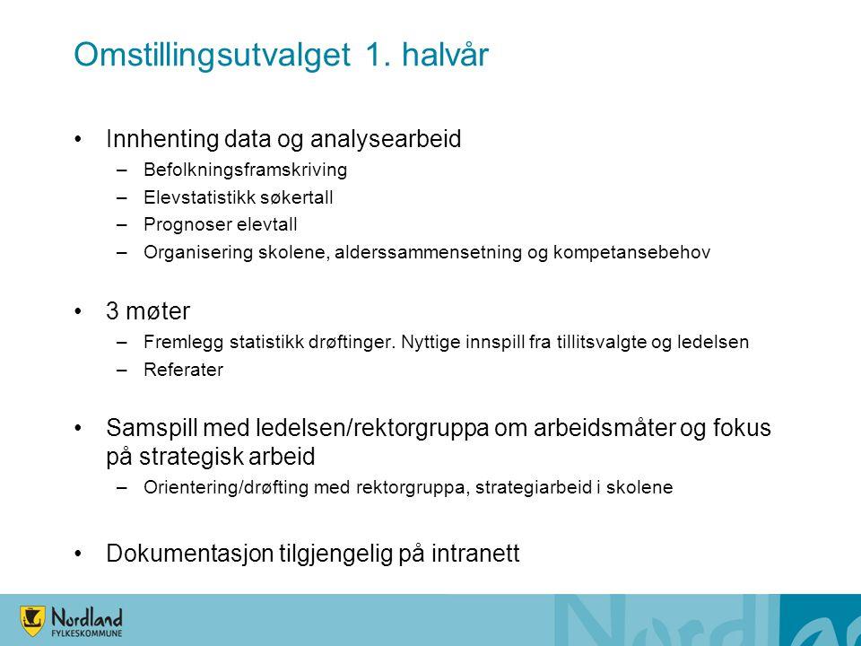 Omstillingsutvalget 1. halvår Innhenting data og analysearbeid –Befolkningsframskriving –Elevstatistikk søkertall –Prognoser elevtall –Organisering sk