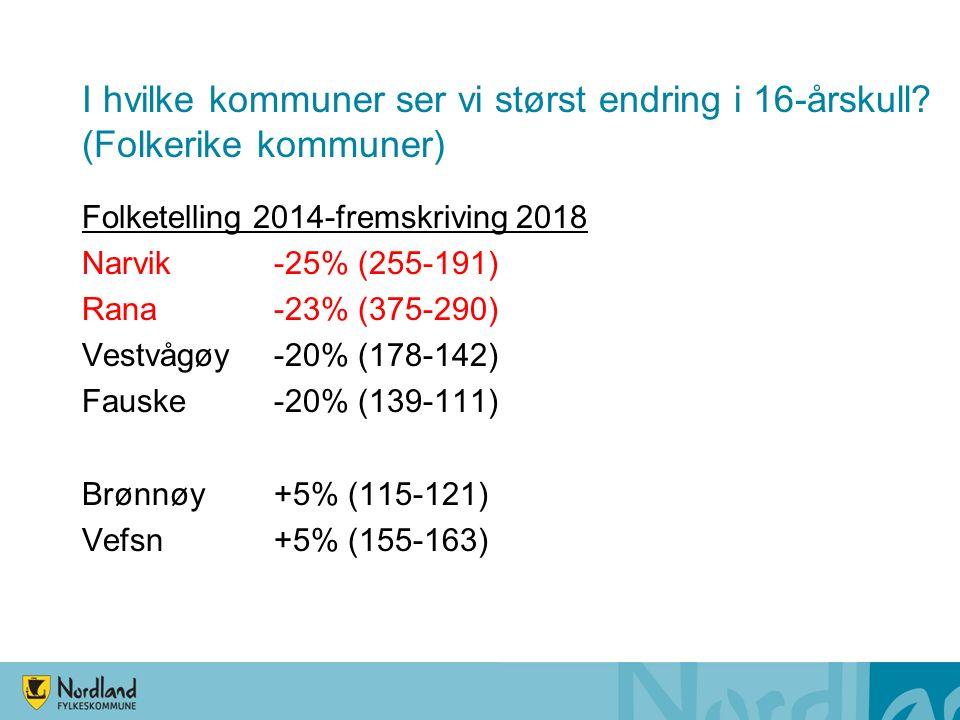 Folketelling 2014-fremskriving 2018 Narvik -25% (255-191) Rana -23% (375-290) Vestvågøy -20% (178-142) Fauske -20% (139-111) Brønnøy +5% (115-121) Vefsn +5% (155-163) I hvilke kommuner ser vi størst endring i 16-årskull.