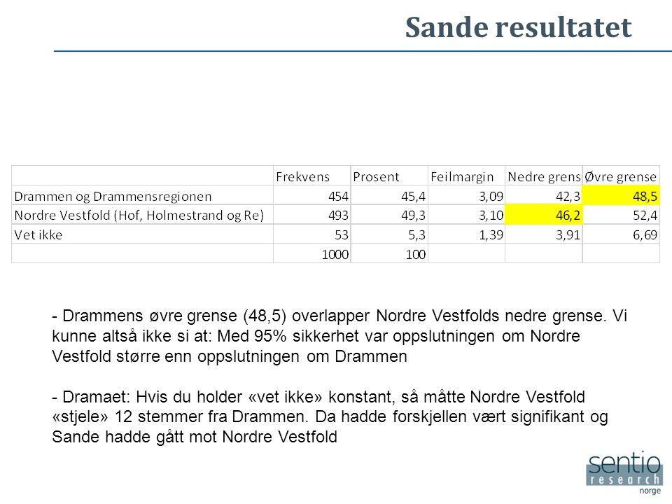 Sande resultatet - Drammens øvre grense (48,5) overlapper Nordre Vestfolds nedre grense.