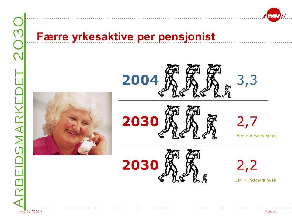 NAV, 20.09.2016Side 24 Færre yrkesaktive per pensjonist 20043,3 20302,7 20302,2 Høy yrkesdeltakelse Lav yrkesdeltakelse