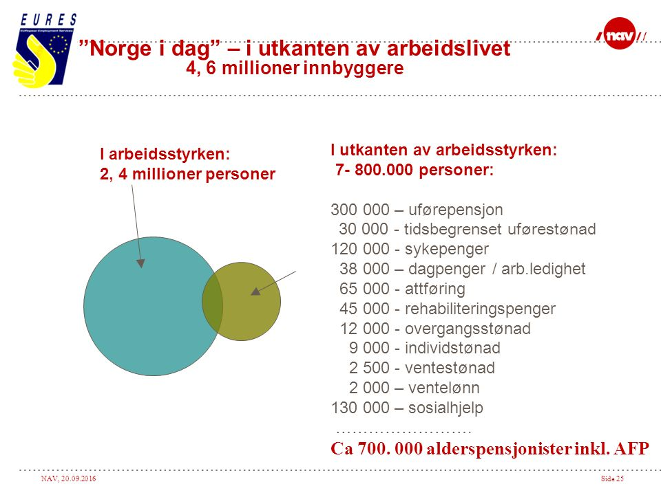 NAV, 20.09.2016Side 25 Norge i dag – i utkanten av arbeidslivet 4, 6 millioner innbyggere I utkanten av arbeidsstyrken: 7- 800.000 personer: 300 000 – uførepensjon 30 000 - tidsbegrenset uførestønad 120 000 - sykepenger 38 000 – dagpenger / arb.ledighet 65 000 - attføring 45 000 - rehabiliteringspenger 12 000 - overgangsstønad 9 000 - individstønad 2 500 - ventestønad 2 000 – ventelønn 130 000 – sosialhjelp …………………….