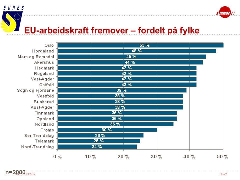 NAV, 20.09.2016Side 9 EU-arbeidskraft fremover – fordelt på fylke n=2000