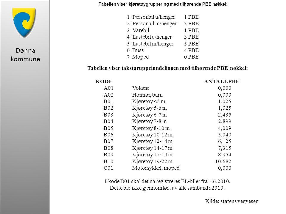 Dønna kommune Tabellen viser kjøretøygruppering med tilhørende PBE nøkkel: 1 Personbil u/henger 1 PBE 2 Personbil m/henger 3 PBE 3 Varebil 1 PBE 4 Lastebil u/henger 3 PBE 5 Lastebil m/henger 5 PBE 6 Buss 4 PBE 7 Moped 0 PBE Tabellen viser takstgruppeinndelingen med tilhørende PBE-nøkkel: KODE ANTALL PBE A01 Voksne 0,000 A02 Honnør, barn 0,000 B01 Kjøretøy <5 m 1,025 B02 Kjøretøy 5-6 m 1,025 B03 Kjøretøy 6-7 m 2,435 B04 Kjøretøy 7-8 m 2,899 B05 Kjøretøy 8-10 m 4,009 B06 Kjøretøy 10-12 m 5,040 B07 Kjøretøy 12-14 m 6,125 B08 Kjøretøy 14-17 m 7,315 B09 Kjøretøy 17-19 m 8,954 B10 Kjøretøy 19-22 m 10,682 C01 Motorsykkel, moped 0,000 I kode B01 skal det nå registreres EL-biler fra 1.6.2010.