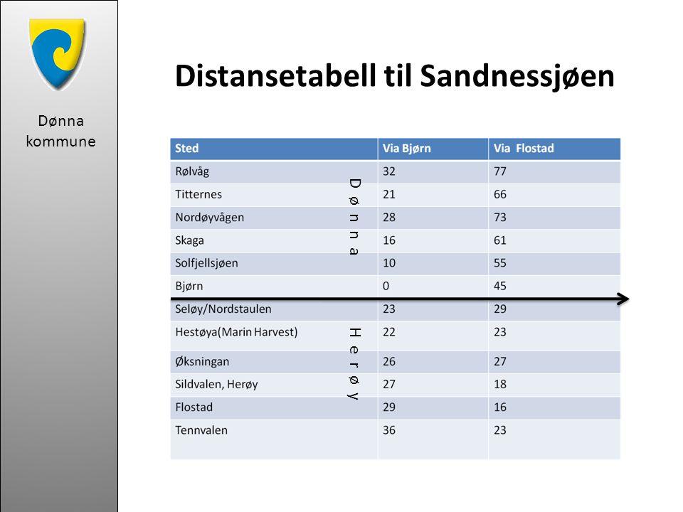 Dønna kommune Utseilt distanse pr dagNåværende ruterNye ruterRest DØNNASAMBANDET244,2km387,6 km HERØYSAMBANDET402,0*km217,8km TOTALT646,2 km605,4km-40,8 km * medtatt 13 X –anløp til Austbø som er 4,900 km pr anløp Tabellen viser at det nye ruteforslaget har ressurser til overs til å sette inn i ytterligere avganger innenfor rammene av dagens ruter.