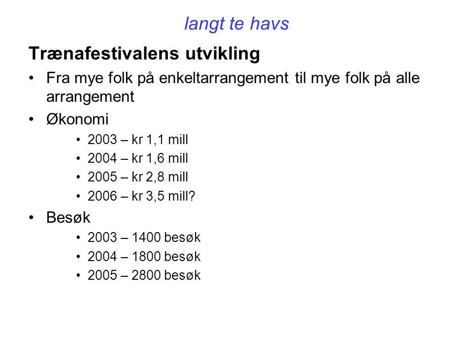 langt te havs Trænafestivalens utvikling Fra mye folk på enkeltarrangement til mye folk på alle arrangement Økonomi 2003 – kr 1,1 mill 2004 – kr 1,6 mill 2005 – kr 2,8 mill 2006 – kr 3,5 mill.