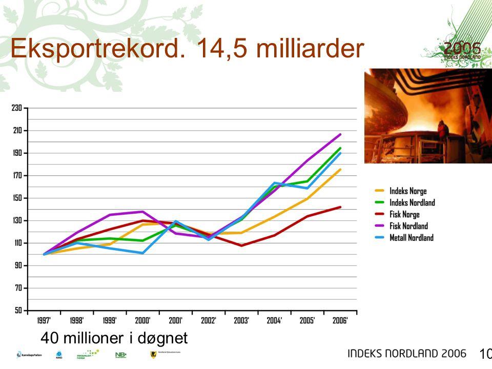 Eksportrekord. 14,5 milliarder 10 40 millioner i døgnet