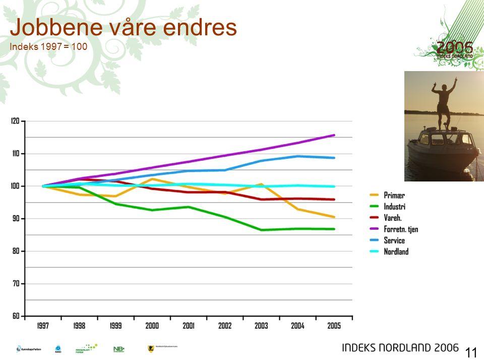 Jobbene våre endres Indeks 1997 = 100 11