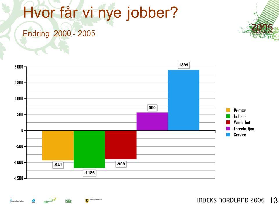 Hvor får vi nye jobber Endring 2000 - 2005 13
