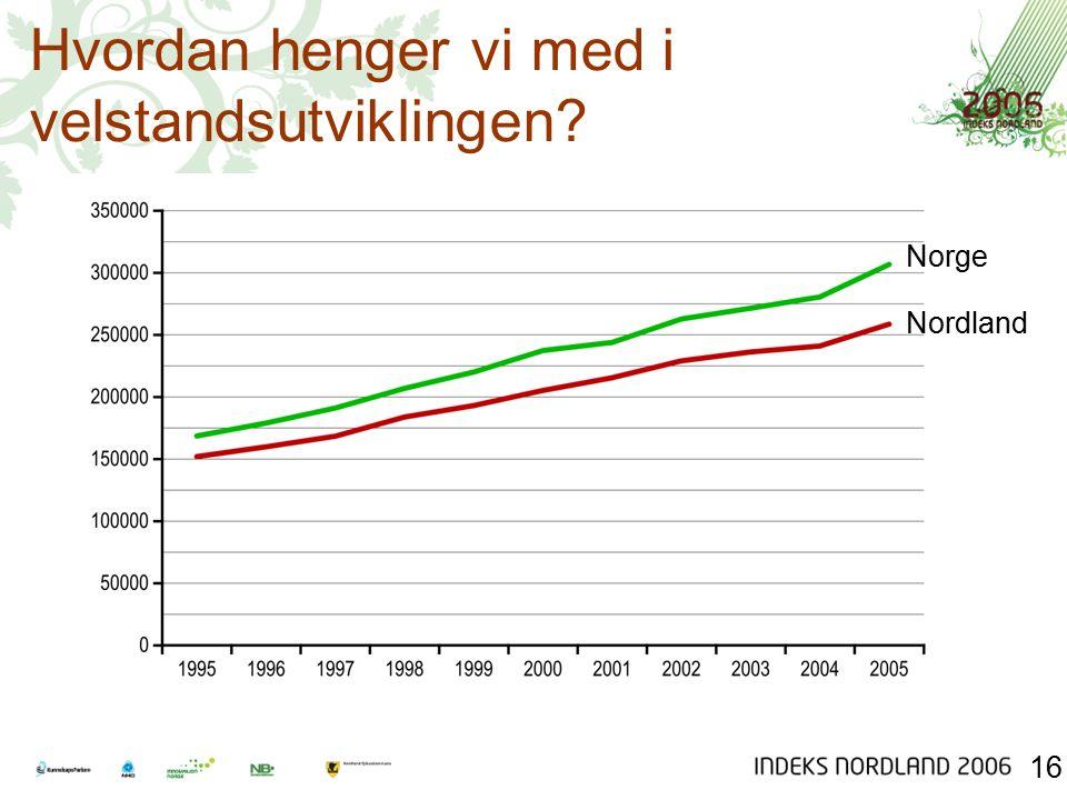 Hvordan henger vi med i velstandsutviklingen 16 Norge Nordland