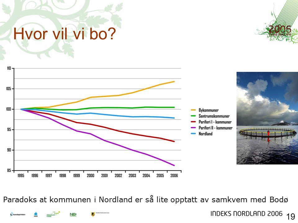 Hvor vil vi bo Paradoks at kommunen i Nordland er så lite opptatt av samkvem med Bodø 19