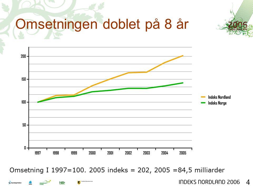 Omsetningen doblet på 8 år Omsetning I 1997=100. 2005 indeks = 202, 2005 =84,5 milliarder 4