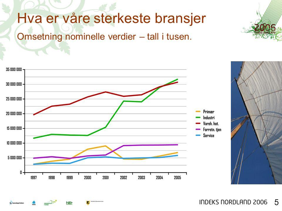 Hvordan er utviklingen i Nord Norge Indeks 1999 - 2005 6 Obs. Indeks starter i 1999