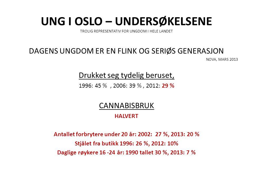 UNG I OSLO – UNDERSØKELSENE TROLIG REPRESENTATIV FOR UNGDOM I HELE LANDET DAGENS UNGDOM ER EN FLINK OG SERIØS GENERASJON NOVA, MARS 2013 Drukket seg tydelig beruset, 1996: 45 %, 2006: 39 %, 2012: 29 % CANNABISBRUK HALVERT Antallet forbrytere under 20 år: 2002: 27 %, 2013: 20 % Stjålet fra butikk 1996: 26 %, 2012: 10% Daglige røykere 16 -24 år: 1990 tallet 30 %, 2013: 7 %