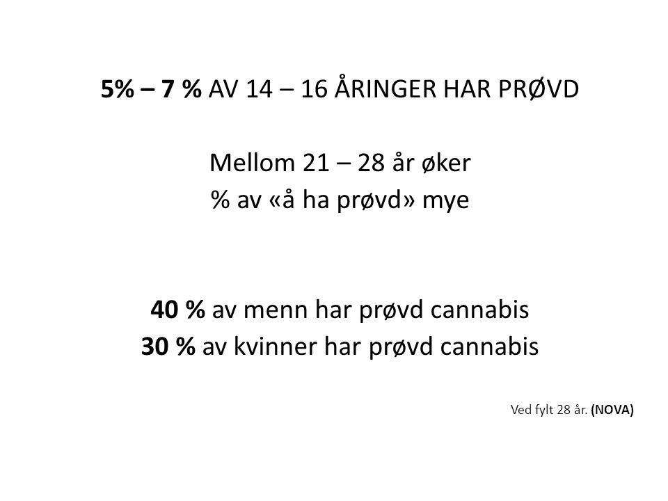 5% – 7 % AV 14 – 16 ÅRINGER HAR PRØVD Mellom 21 – 28 år øker % av «å ha prøvd» mye 40 % av menn har prøvd cannabis 30 % av kvinner har prøvd cannabis Ved fylt 28 år.