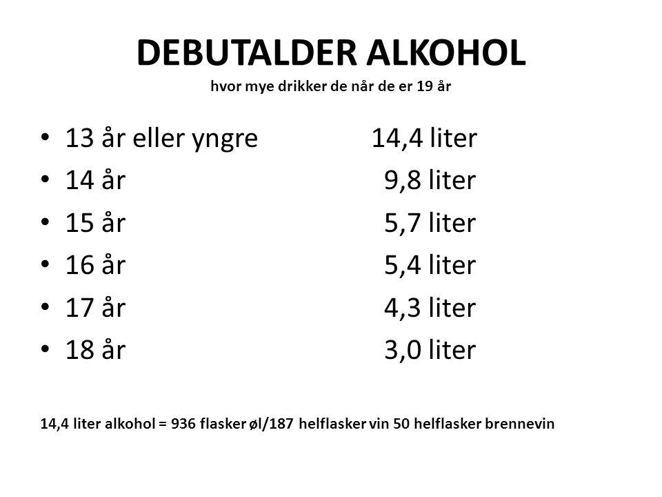 DEBUTALDER ALKOHOL hvor mye drikker de når de er 19 år 13 år eller yngre14,4 liter 14 år 9,8 liter 15 år 5,7 liter 16 år 5,4 liter 17 år 4,3 liter 18 år 3,0 liter 14,4 liter alkohol = 936 flasker øl/187 helflasker vin 50 helflasker brennevin
