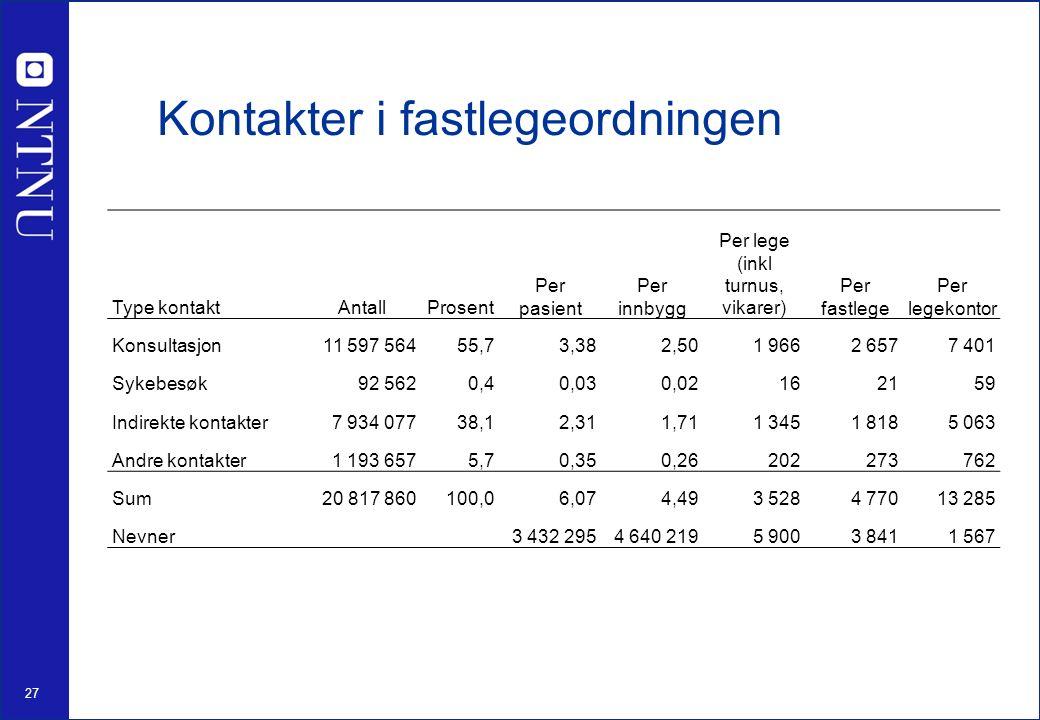 28 Konsultasjoner per 1000 innbyggere i allmennpraksis i Norden