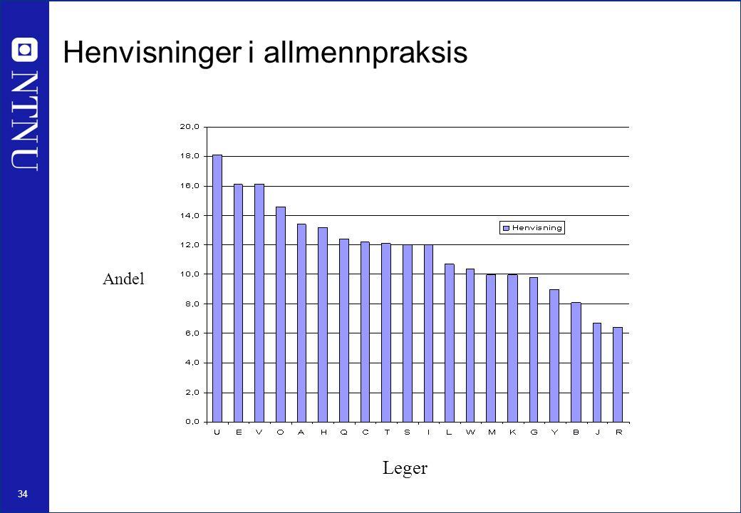 35 Diagnoser i allmennpraksis (ICPC-2) Ved konsultasjoner hos fastlegen, etter kjønn, 2008