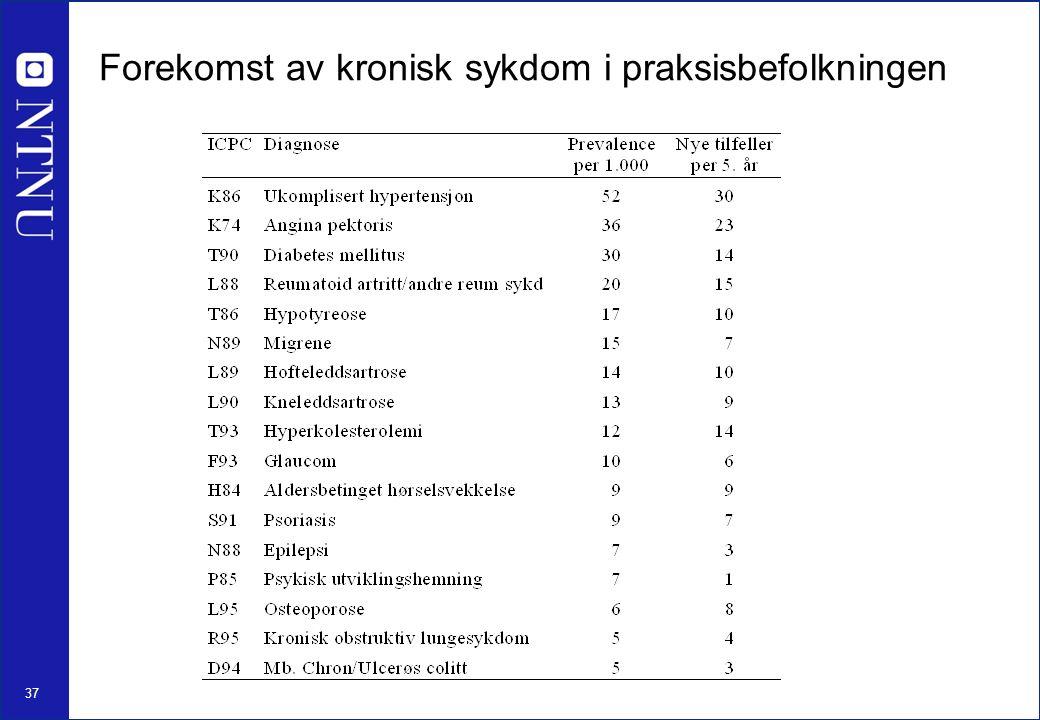 37 Forekomst av kronisk sykdom i praksisbefolkningen