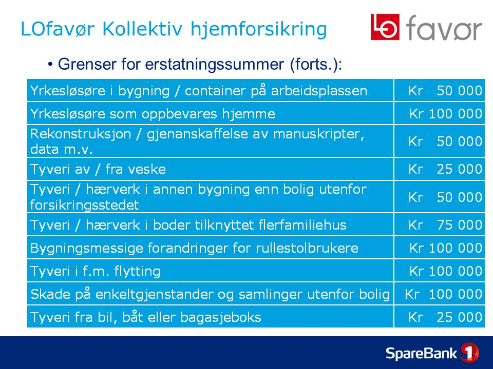 LOfavør Kollektiv hjemforsikring Grenser for erstatningssummer (forts.):