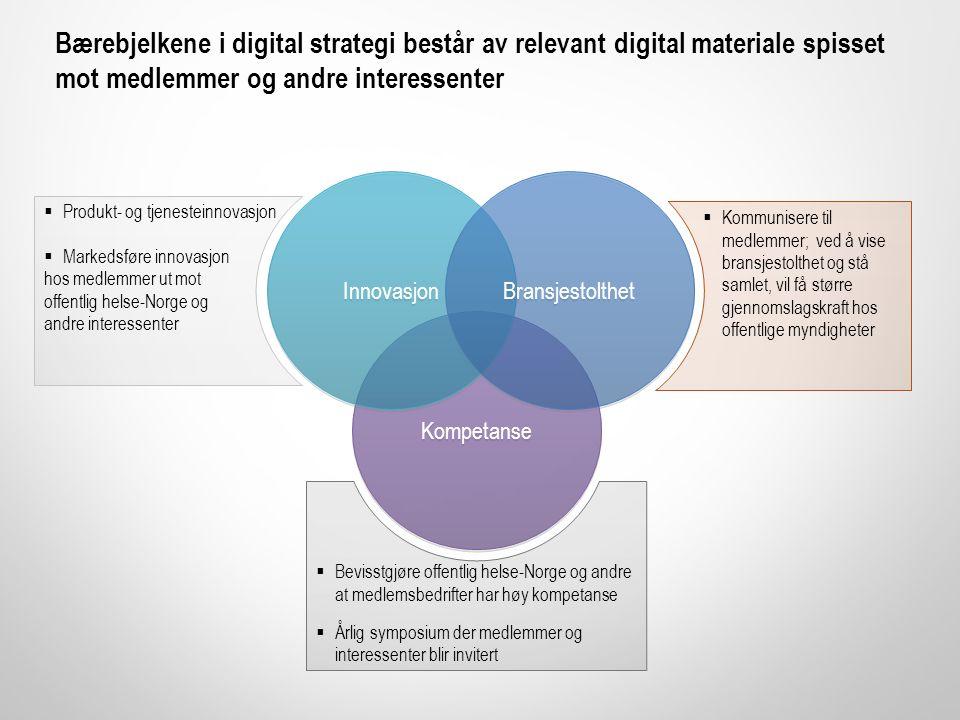 Bærebjelkene i digital strategi består av relevant digital materiale spisset mot medlemmer og andre interessenter  Produkt- og tjenesteinnovasjon  M