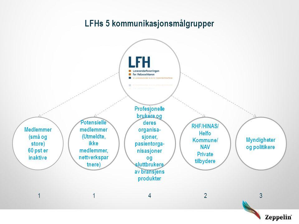 LFHs 5 kommunikasjonsmålgrupper Medlemmer (små og store) 60 pst er inaktive Potensielle medlemmer (Utmeldte, ikke medlemmer, nettverkspar tnere) Profe